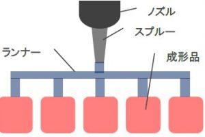 μ-MIM技術 ホットランナー